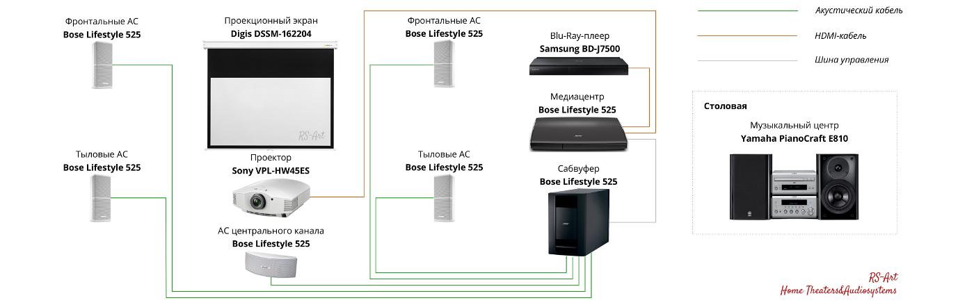 Схема домашнего кинотеатра Sony, Bose