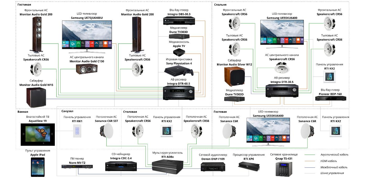 Схема домашнего кинотеатра и системы мультирум
