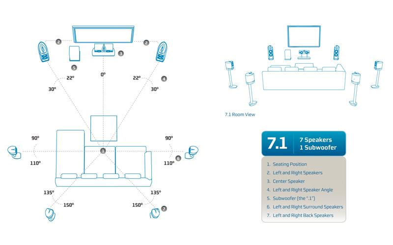 Схема домашнего кинотеатра 7.1