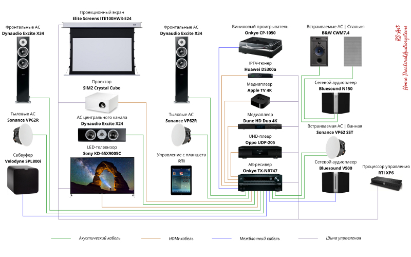 Проектирование домашнего кинотеатра - схема системы